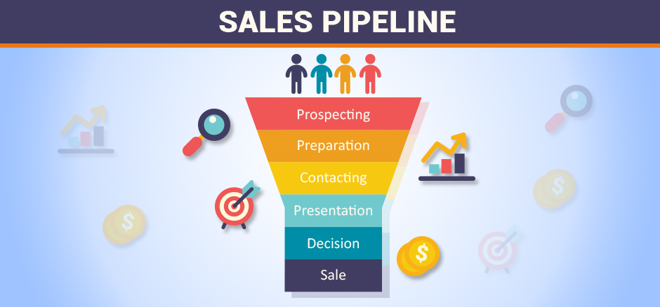 Setting up your Sales Pipeline